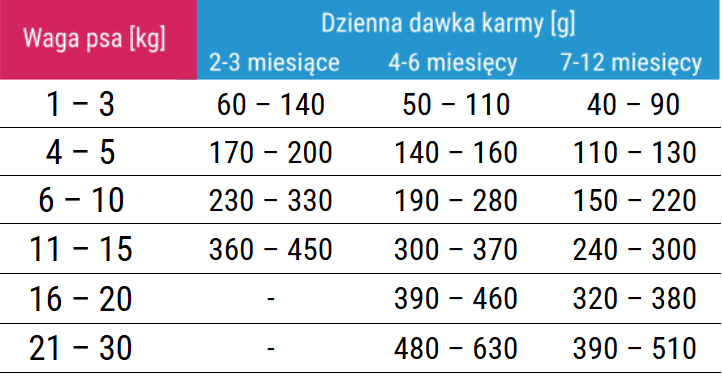 dawkowanie karmy forza10 maintenance puppy junior z rybą mini/medium